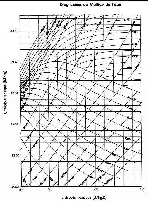 Diagramme De Mollier De L Eau 28 Images Atemberaubend Mollier